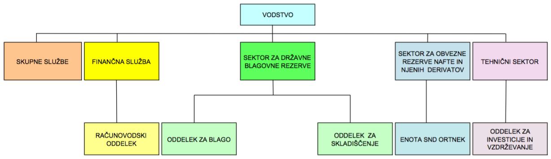 Organigram Slo